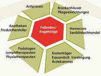 Wundnetz Kiel